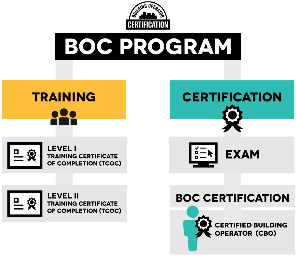 BOC Program infographic - Training and Certification
