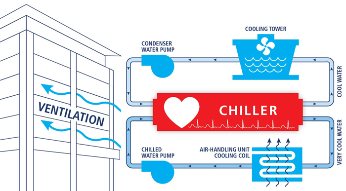 Optimal Chiller Plant And Ventilation System Performance